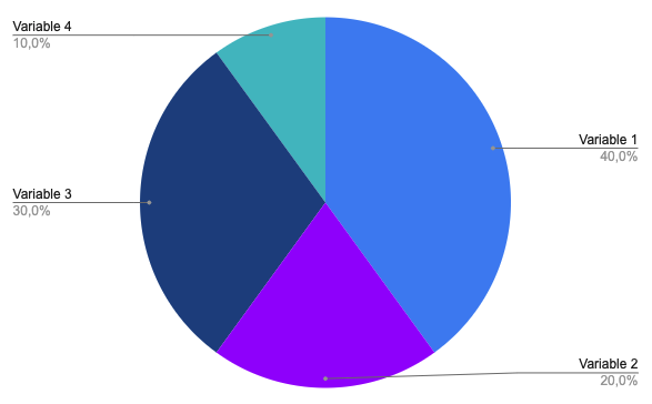 Pie chart (diagramme circulaire)