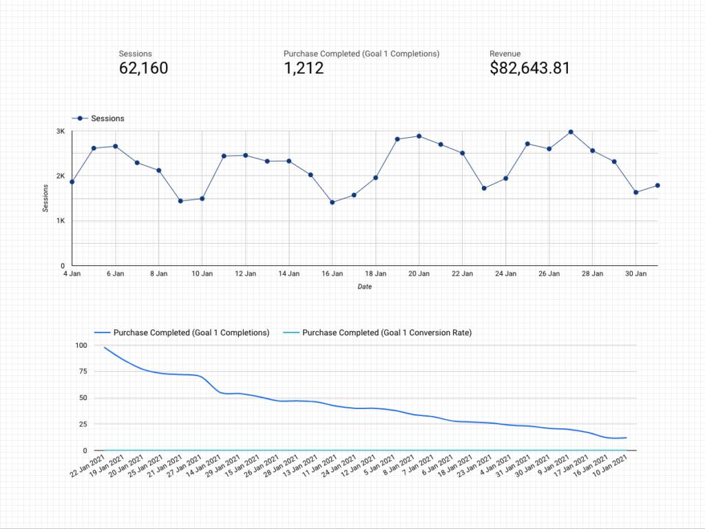 Graphique google data studio